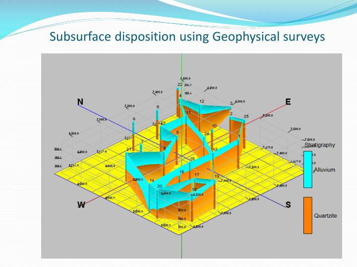 Subsurface disposition using Geophysical surveys