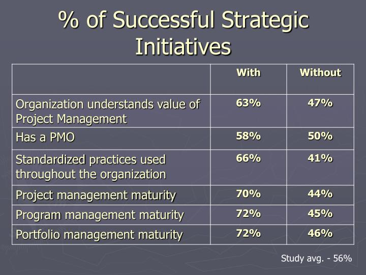 % of Successful Strategic Initiatives