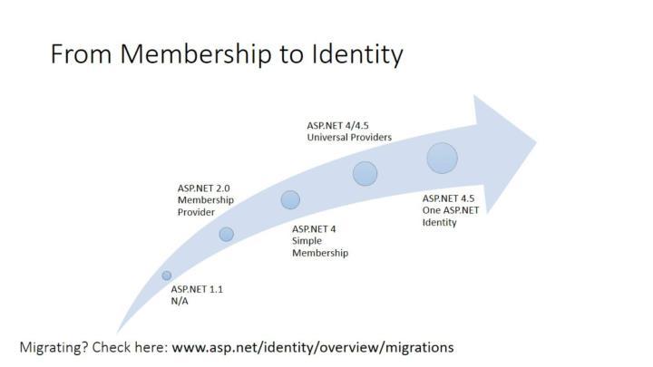 PPT - ASP NET Identity PowerPoint Presentation - ID:1570102
