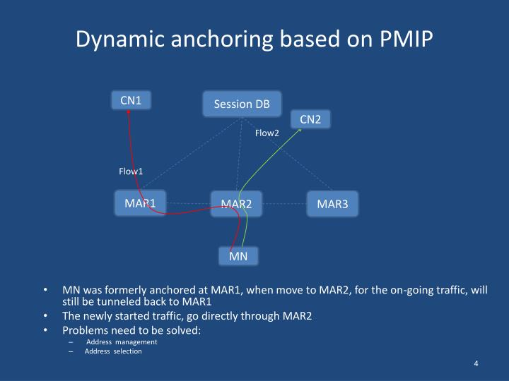 Dynamic anchoring based on