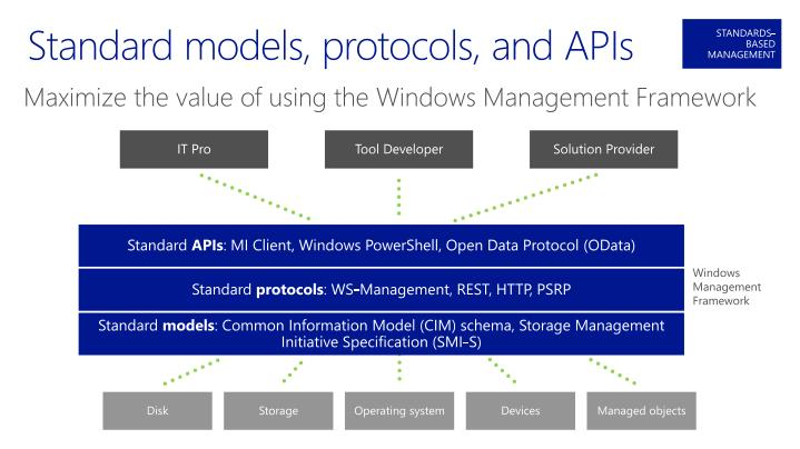 Standard models, protocols, and