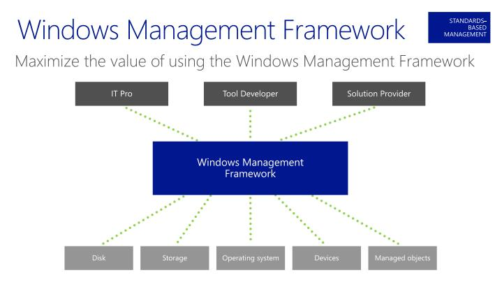 Windows Management Framework