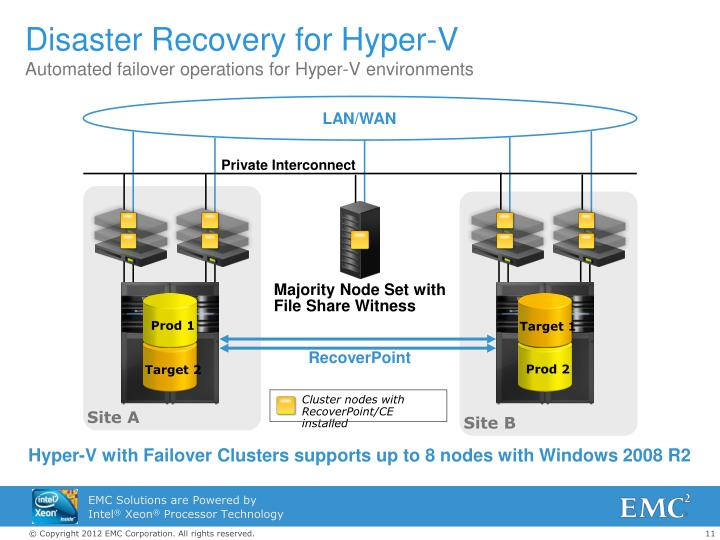 Disaster Recovery for Hyper-V