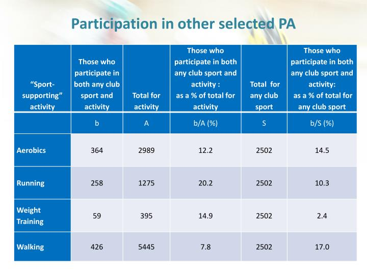 Participation in other selected PA