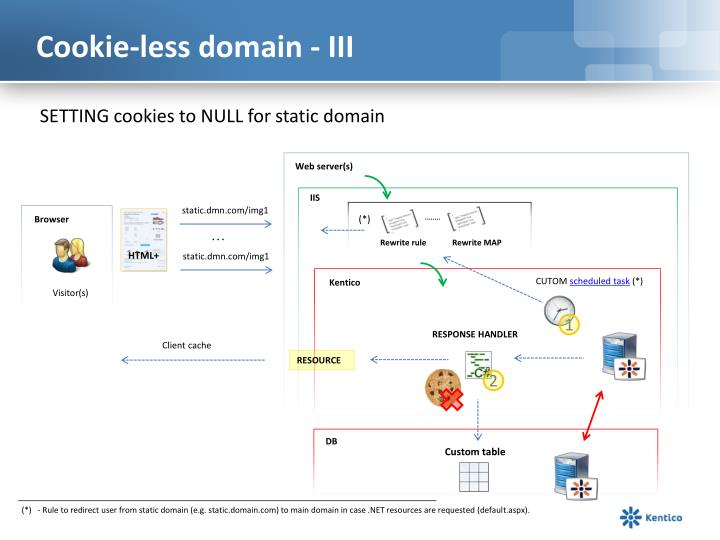 Cookie-less domain