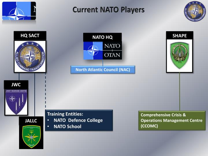 Current NATO Players