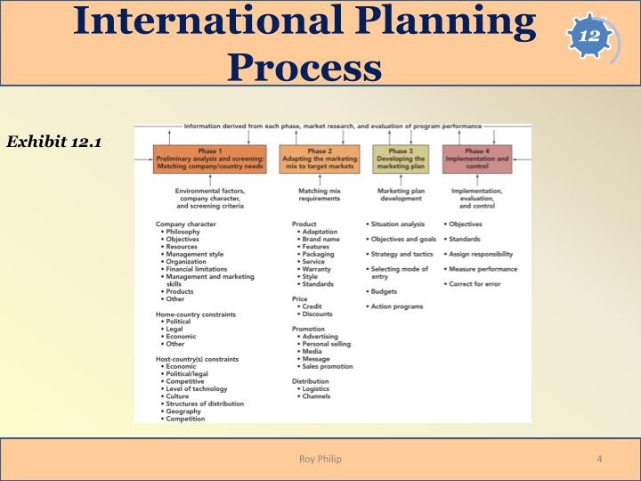international market screening process