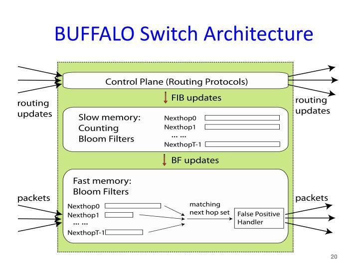 BUFFALO Switch Architecture