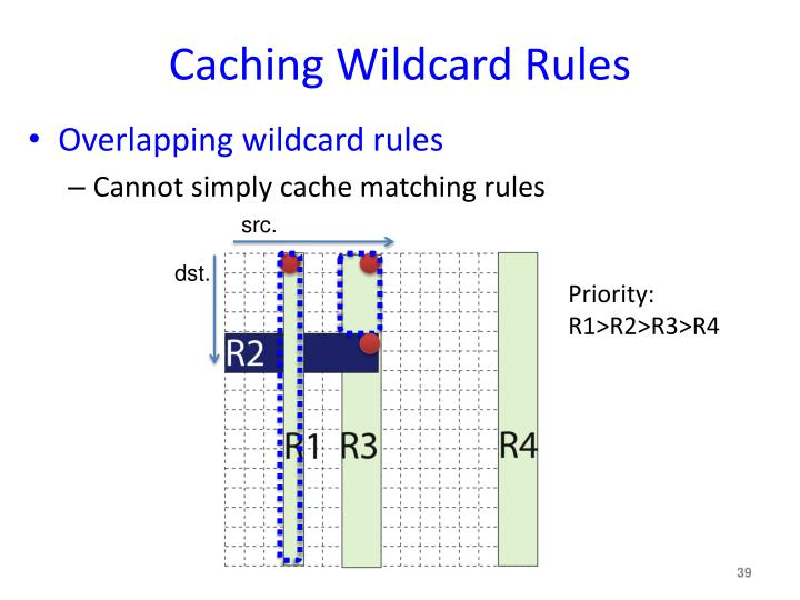 Caching Wildcard Rules