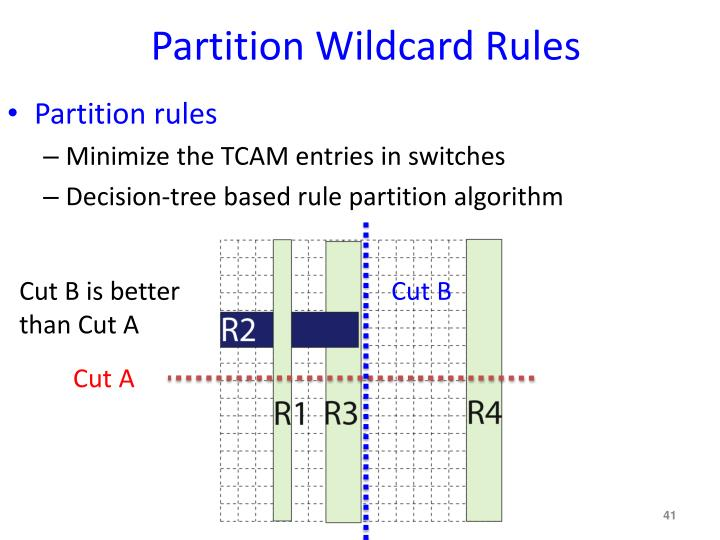 Partition Wildcard Rules