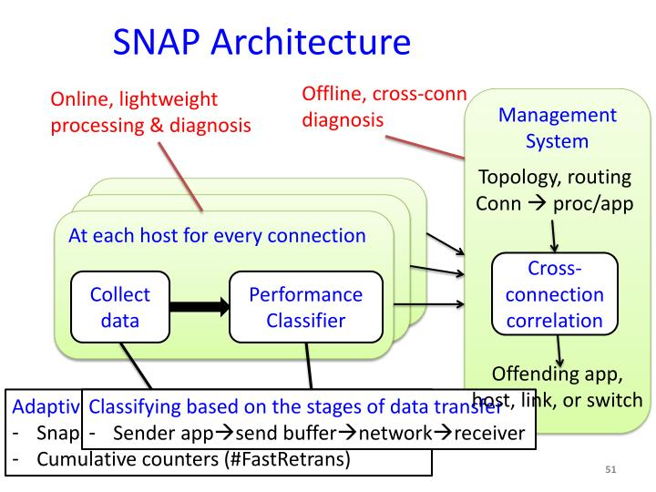 SNAP Architecture