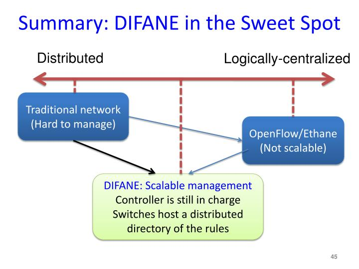 Summary: DIFANE in the Sweet Spot
