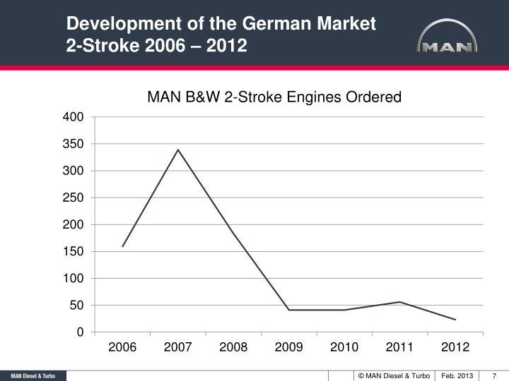 Development of the German Market
