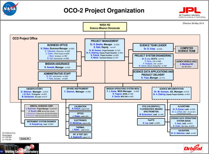 oco 2 project organization n.