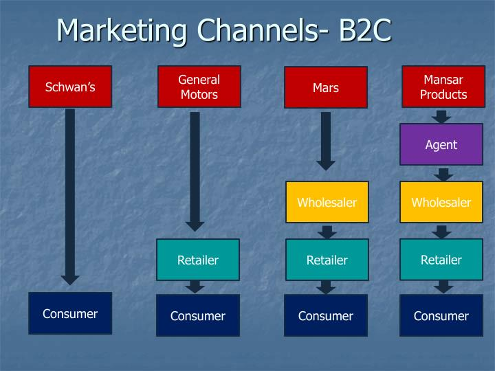 Marketing channels b2c