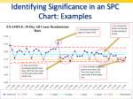 identifying significance in an spc chart examples