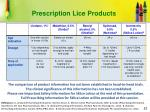 prescription lice products