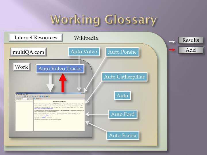 Working Glossary