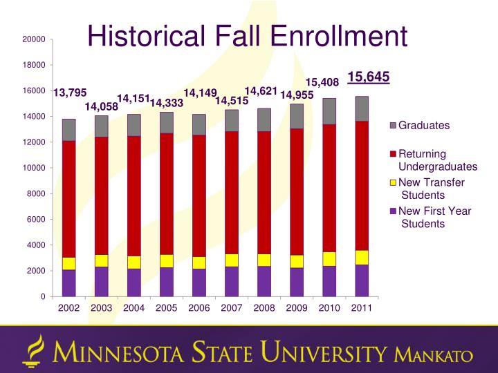 Historical Fall Enrollment