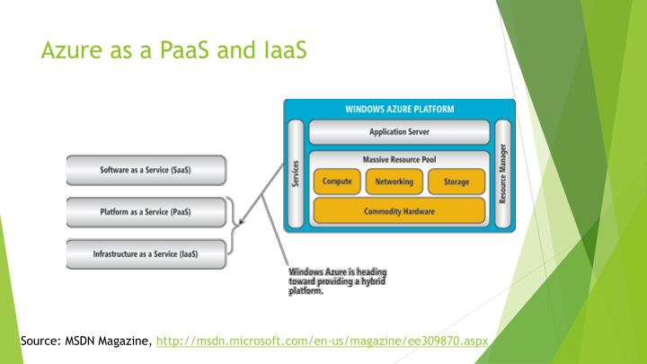 Azure as a paas and iaas