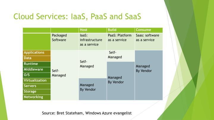 Cloud services iaas paas and saas