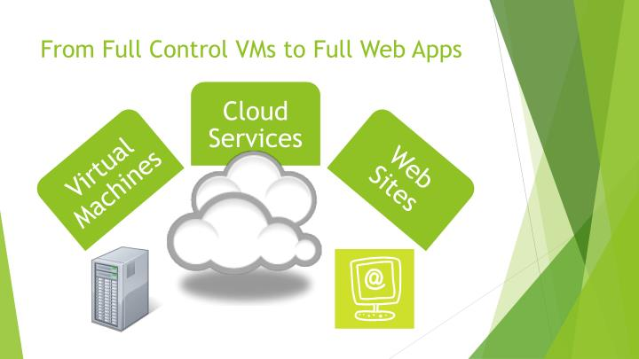 From Full Control VMs to Full Web Apps