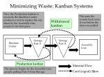 minimizing waste kanban systems