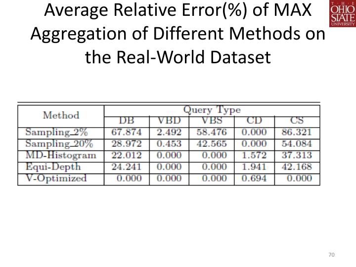 Average Relative Error(%) of MAX Aggregation of Different Methods on the Real-World Dataset