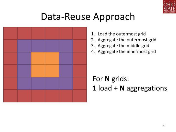 Data-Reuse Approach