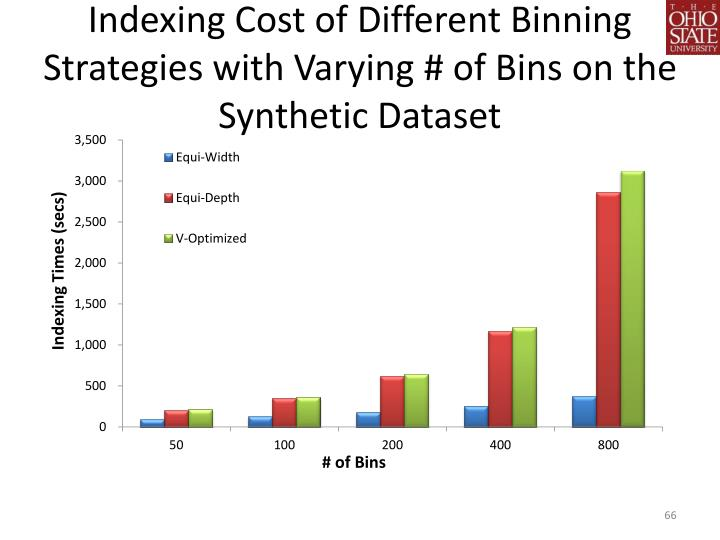 Indexing Cost of Different Binning Strategies with Varying # of Bins on the Synthetic Dataset