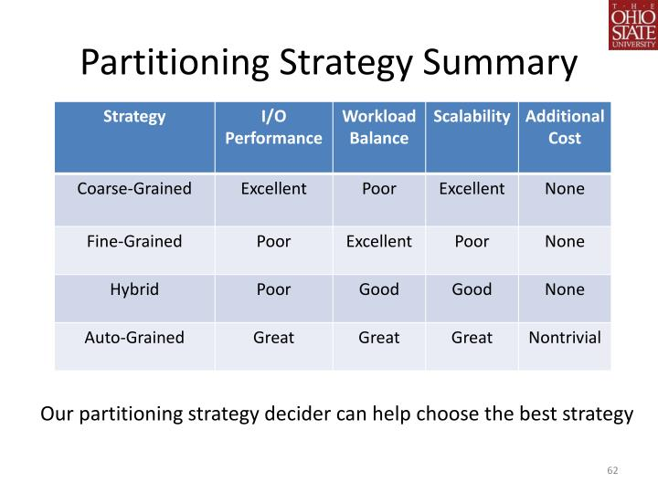 Partitioning Strategy Summary