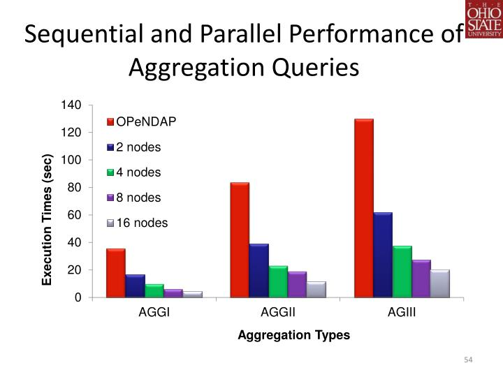 Sequential and Parallel Performance of Aggregation Queries
