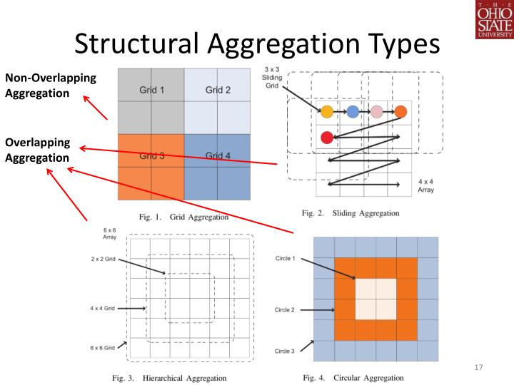 Structural Aggregation Types