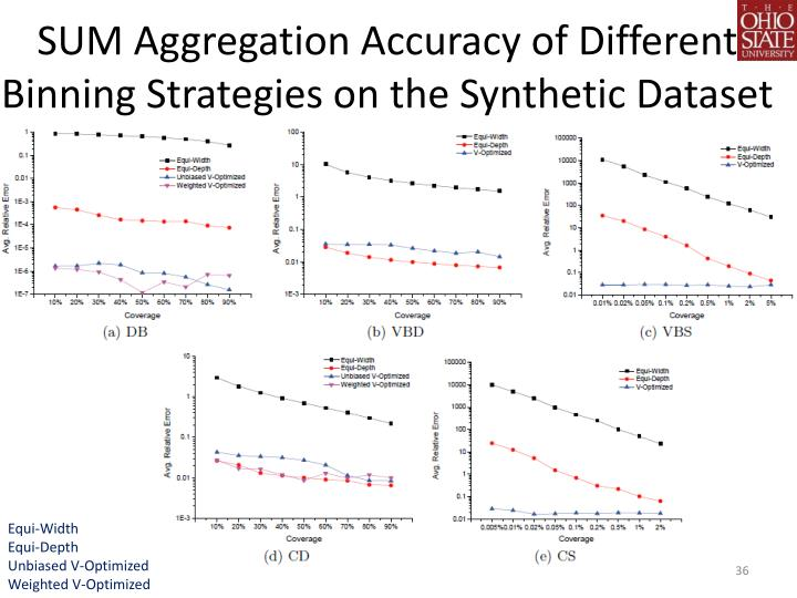 SUM Aggregation Accuracy of Different Binning Strategies on the Synthetic Dataset