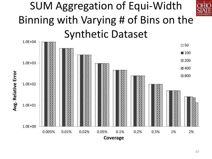 SUM Aggregation of