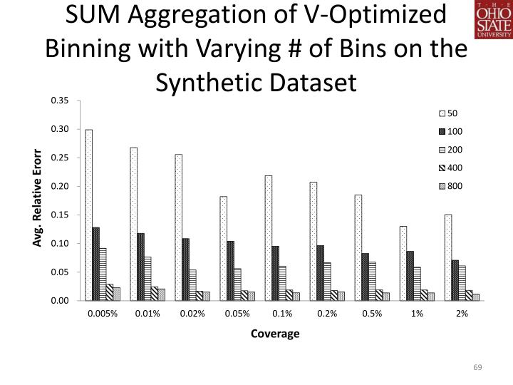 SUM Aggregation of V-Optimized Binning with Varying # of Bins on the Synthetic Dataset