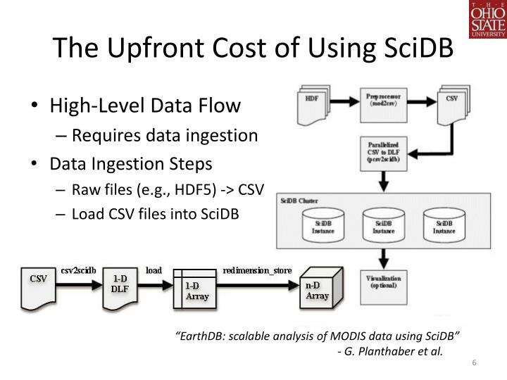 The Upfront Cost of Using SciDB