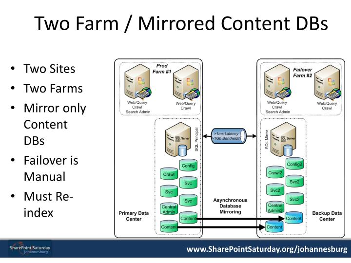 Two Farm / Mirrored Content DBs