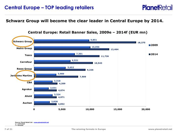 Central Europe – TOP leading retailers