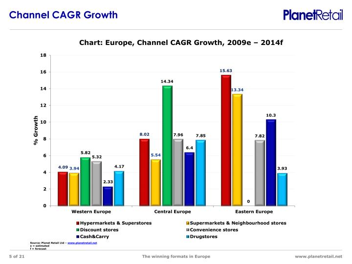 Channel CAGR Growth