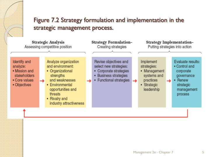 an analysis of strategic management techniques of caterpillar inc situated in peoria Developing realistic and unbiased simulation models for construction operations require addressing the operational and strategic decision making levels the dynamics and feedback processes observed in construction systems are responsible for the real behavior of such systems and drive the needs for hybrid and integrated simulation tools the dominant simulation methods such as discrete event.
