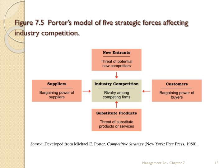 "michael e porter five competitive forces essay The model of the five competitive forces was developed by michael e porter in his book ""competitive strategy: techniques for analyzing industries and competitors""in 1980."