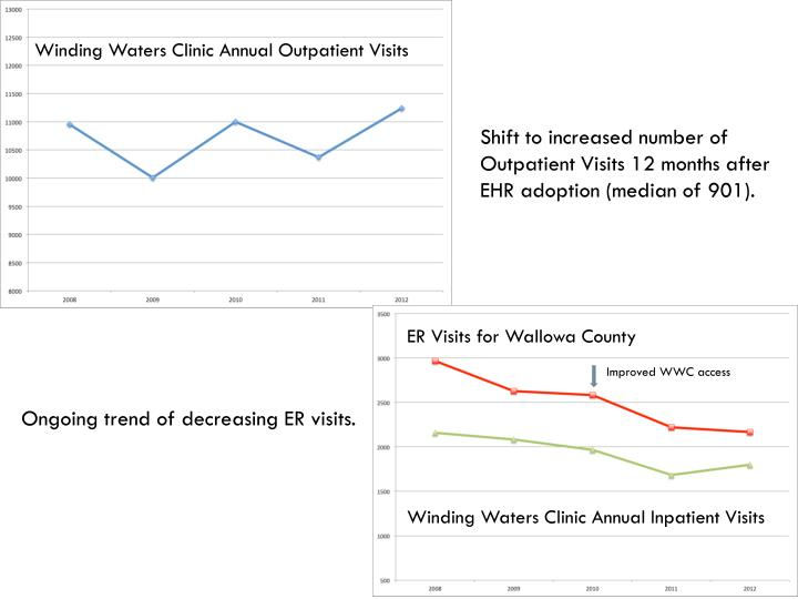 Winding Waters Clinic Annual Outpatient Visits