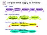 integrasi rantai supply vs inventory