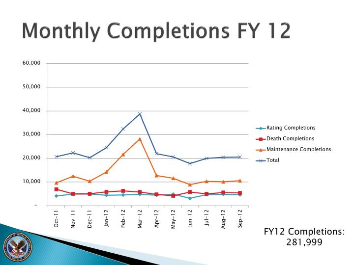 Monthly Completions FY 12