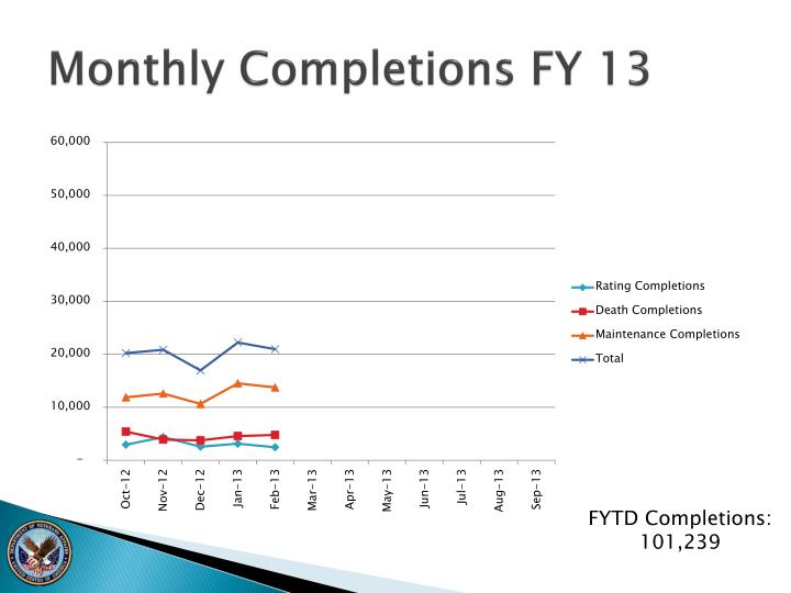 Monthly Completions FY 13