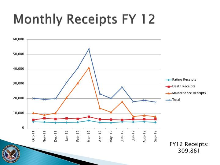 Monthly Receipts FY 12