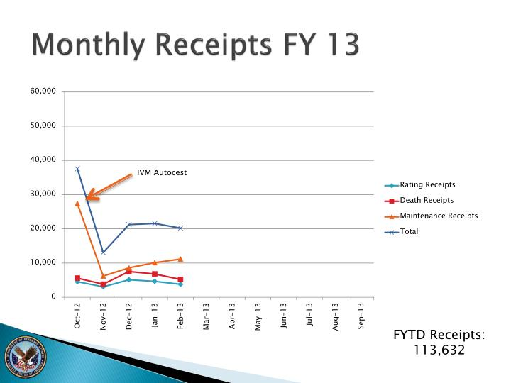 Monthly Receipts FY 13