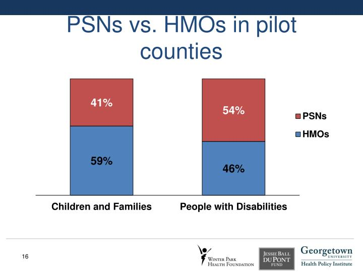 PSNs vs. HMOs in pilot counties