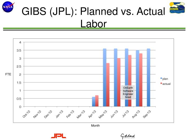 GIBS (JPL): Planned vs. Actual